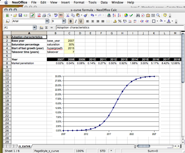 S curve excel template related keywords s curve excel for Bell curve excel 2010 template