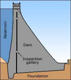 Spillways Associated With Concrete Gravity Dams