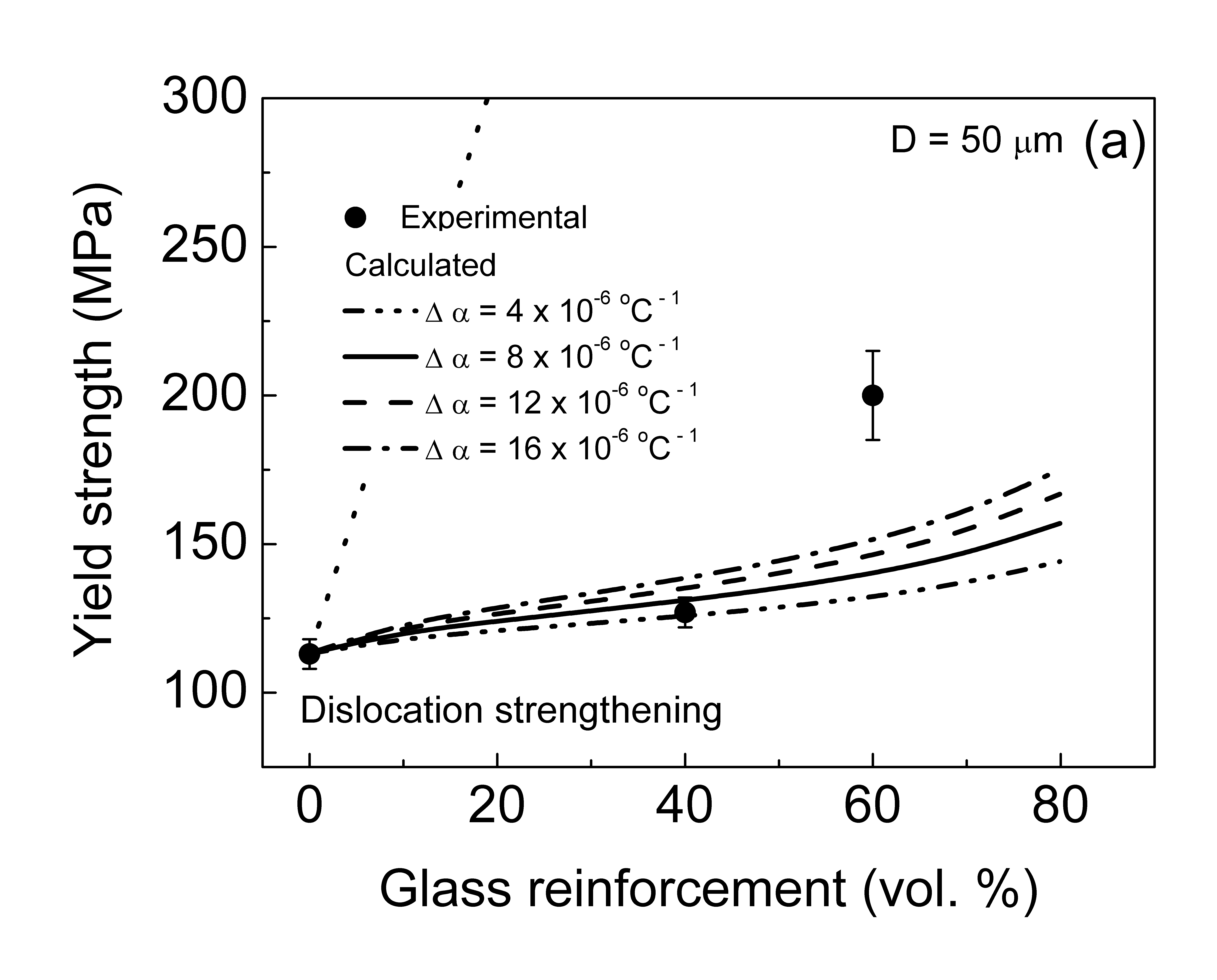 corrosion properties of al b4c composites Application data sheet: mechanical properties of copper and copper alloys at low temperatures tests — the compositions and condition of these alloys — that is, for standard, commercially available mill stock — are listed in table 1 tensile specimens with 15 inch gauge lengths provided.