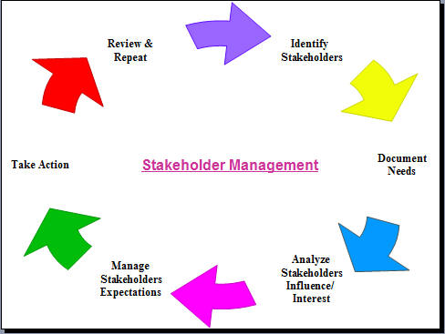 the roles each of the organization s stakeholders play in the selection and acquisition process Since the organization will rely on various stakeholders prior to developing a project plan (where roles and responsibilities are typically defined), it is important to understand the roles and responsibilities early in the process.