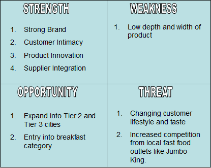 swot analysis healthy fastfood restaurant Pestel-pestle analysis of restaurant industry by adamkasi   nov 3, 2016   industries   0 comments the restaurant industry is the most popular and highly profitable business.