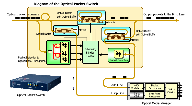 father of packet switching In packet-switching, the packets are sent towards the destination irrespective of each other each packet has to find its own route to the destination advantage of packet switching: more efficient use of overall network bandwidth due to flexibility in routing the smaller packets over shared links.