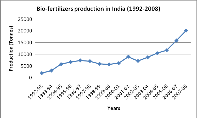 bio fertilizer industry Bio-fertilizers are the formulations of living microorganisms which are able to fix atmospheric nitrogen in the the contamination is one of the biggest problems faced by the bio-fertilizer industry.
