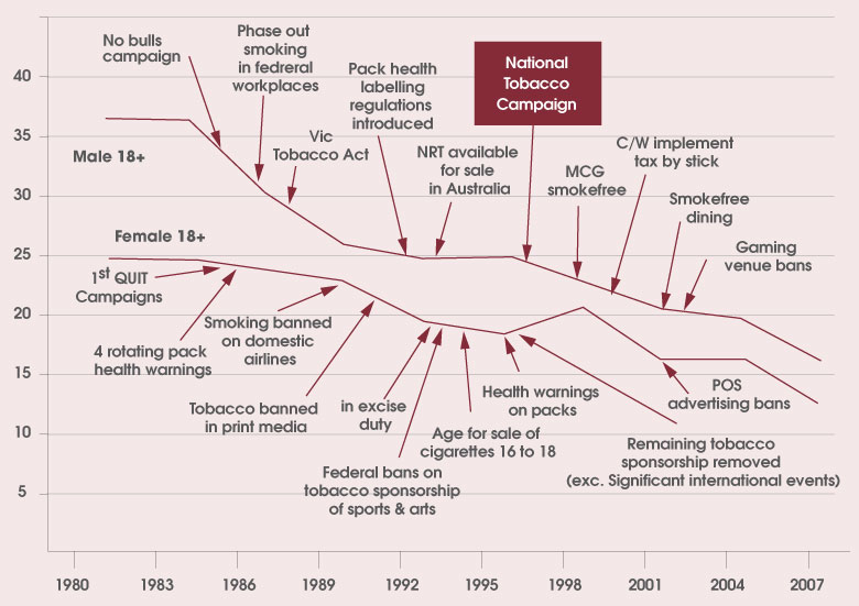 the national tobacco strategy